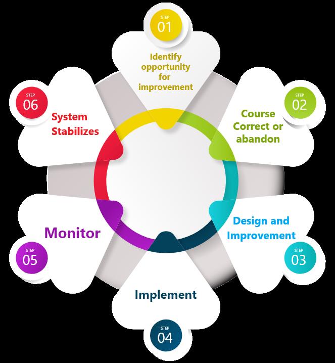 Mentors Unlocked Disruptive Processes