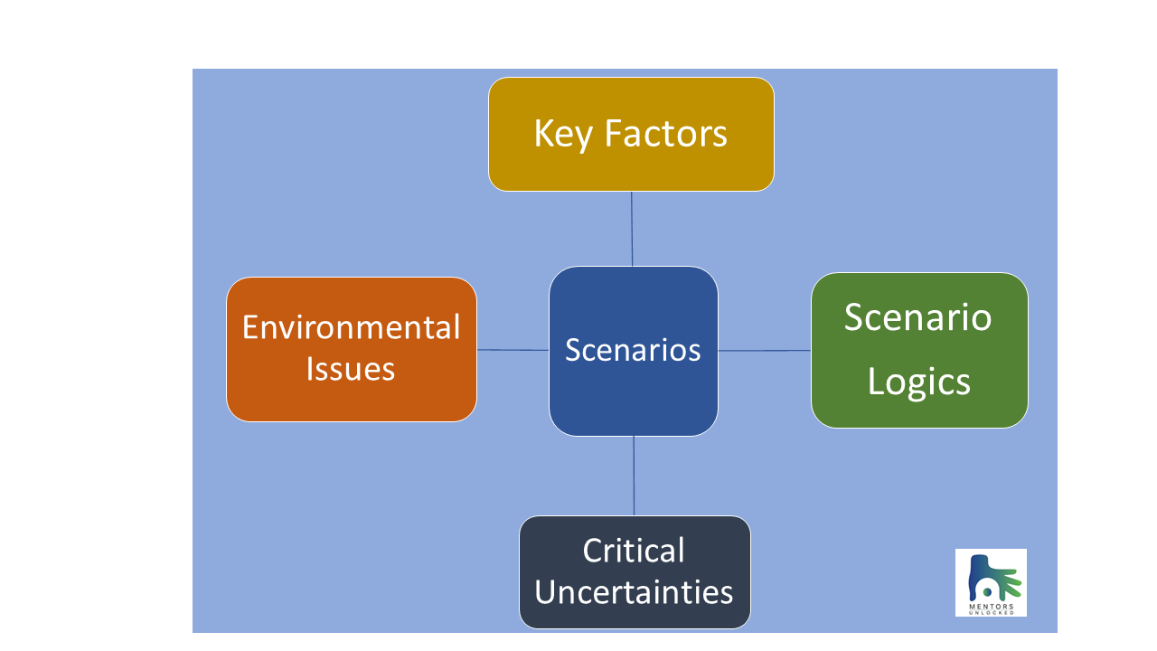 Mentors Unlocked Scenario planning