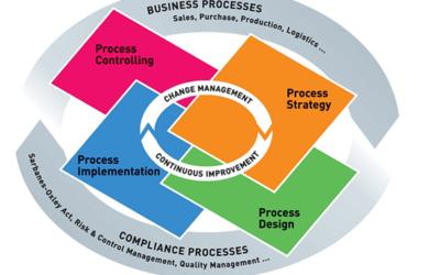 Change Management – Integral part of ERP Implementation